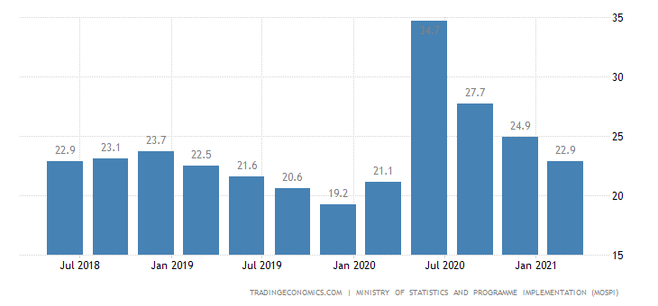 indian youth unemployed or unemployable Youth unemployment rate in india decreased to 1290 percent in 2013 from 1810 percent in 2012 youth unemployment rate in india averaged 1550 percent from 2012.