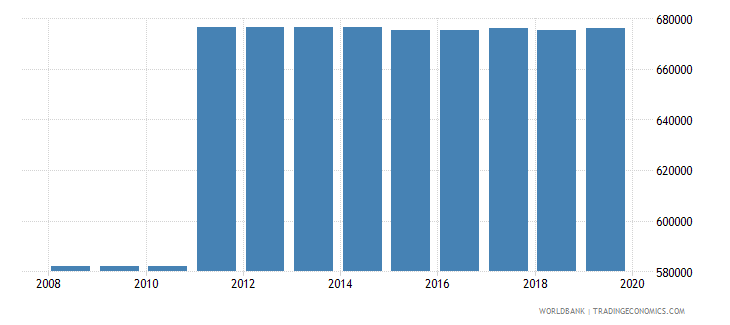 indonesia armed forces personnel total wb data
