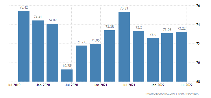 Indonesia Capacity Utilization
