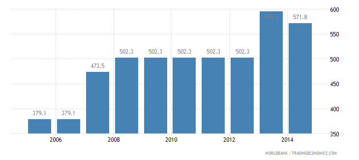 indonesia cost to export us dollar per container wb data