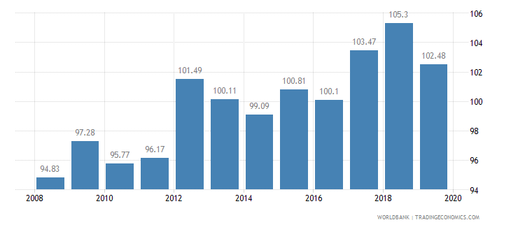 indonesia crop production index 1999 2001  100 wb data