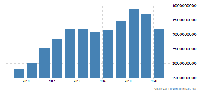 indonesia customs and other import duties current lcu wb data