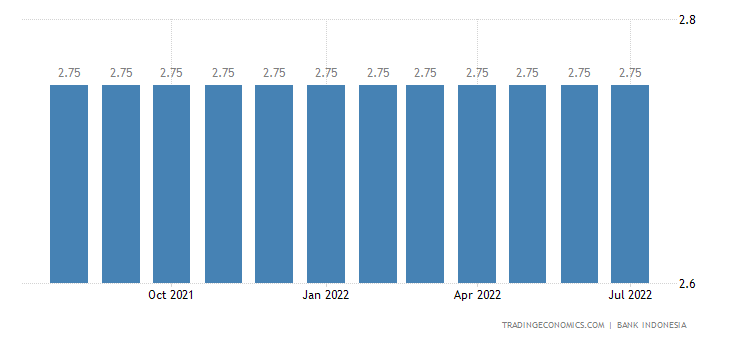 Deposit Interest Rate in Indonesia