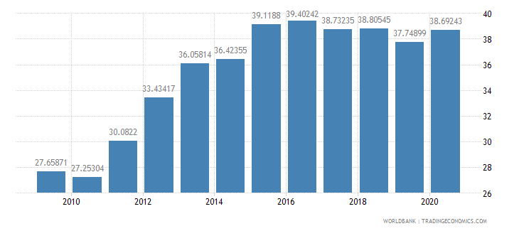 indonesia domestic credit to private sector percent of gdp wb data