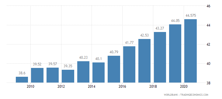 indonesia employees services male percent of male employment wb data