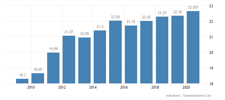 indonesia employment in industry percent of total employment wb data