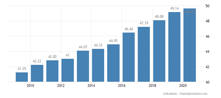 indonesia employment in services percent of total employment wb data