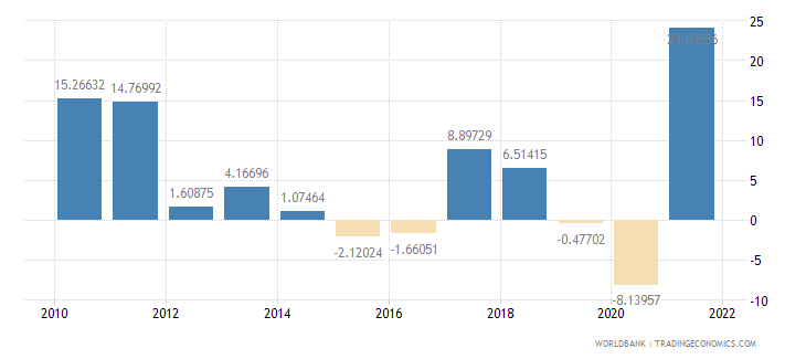 indonesia exports of goods and services annual percent growth wb data