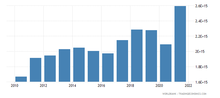 indonesia exports of goods and services constant lcu wb data