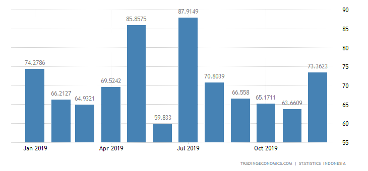 Indonesia Exports to Canada