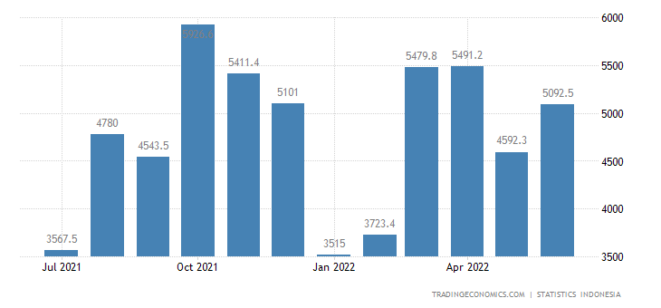 Indonesia Exports to China (non Oil & Gas)