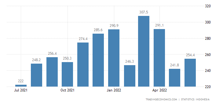 Indonesia Exports to Germany (non Oil & Gas)