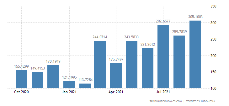 Indonesia Exports to Italy