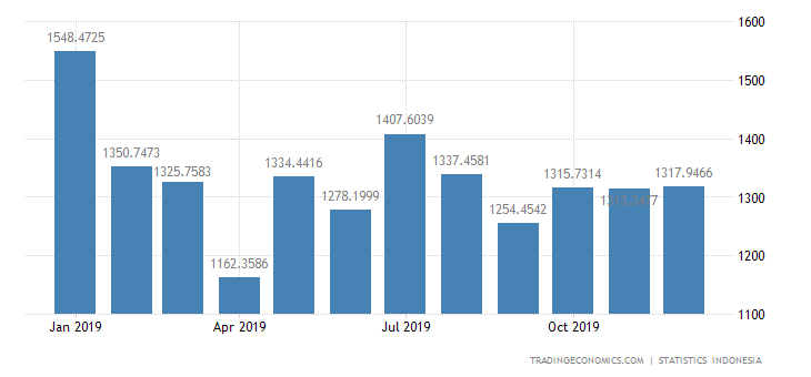 Indonesia Exports to Japan