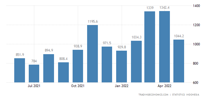 Indonesia Exports to Malaysia (non Oil & Gas)