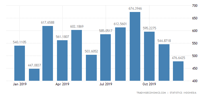 Indonesia Exports to Philippines