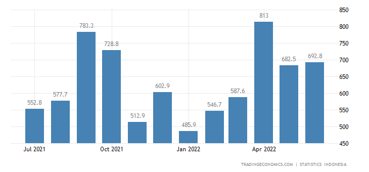 Indonesia Exports to Taiwan (non Oil & Gas)