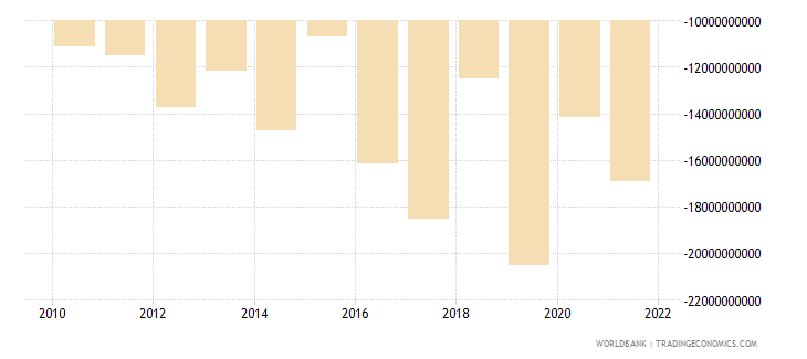 indonesia foreign direct investment net bop us dollar wb data