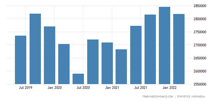 Indonesia GDP Constant Prices