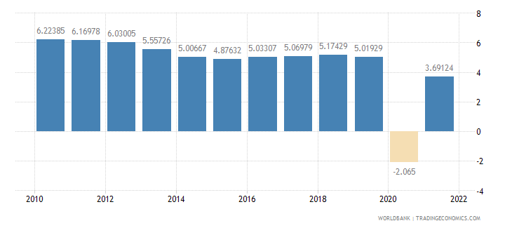 indonesia gdp growth annual percent wb data
