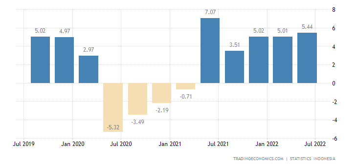 Indonesia GDP Annual Growth Rate | 2000-2017 | Data ...