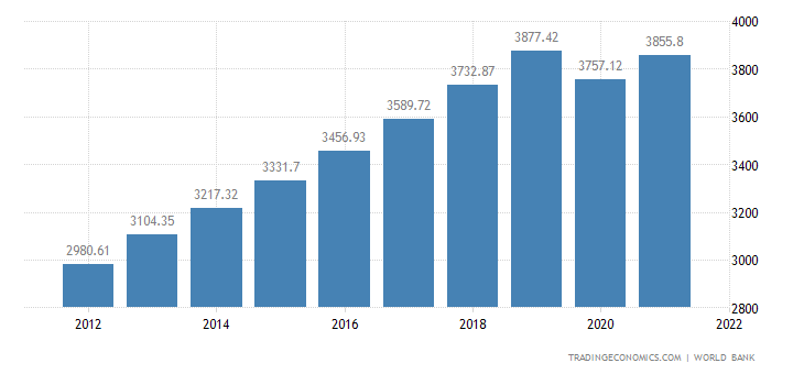 Indonesia GDP per capita