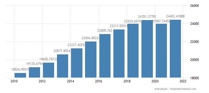 indonesia gdp per person employed constant 1990 ppp dollar wb data