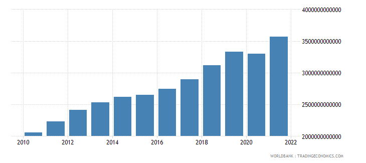 indonesia gdp ppp us dollar wb data