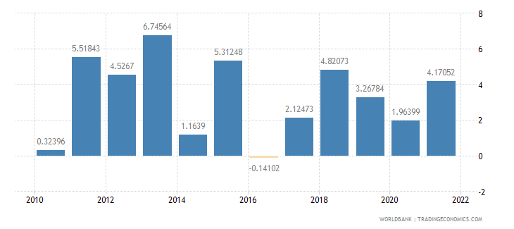 indonesia general government final consumption expenditure annual percent growth wb data