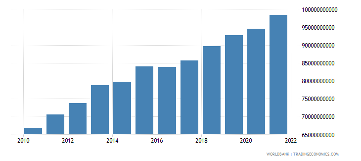 indonesia general government final consumption expenditure constant 2000 us dollar wb data