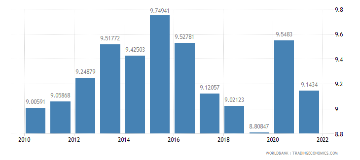 indonesia general government final consumption expenditure percent of gdp wb data