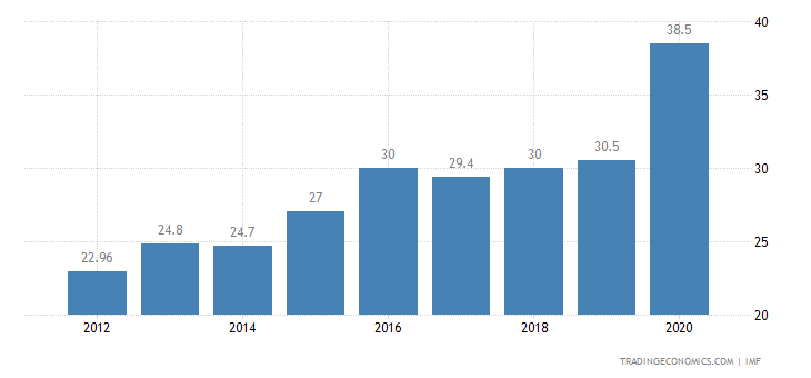 Indonesia Government Debt to GDP | 2000-2017 | Data ...