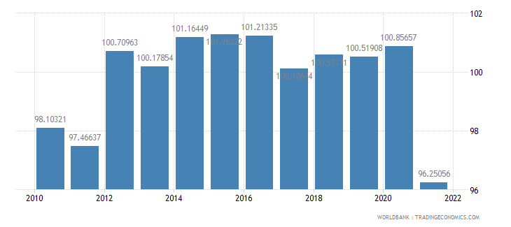indonesia gross national expenditure percent of gdp wb data