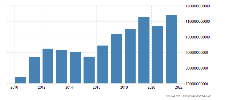 indonesia gross national expenditure us dollar wb data
