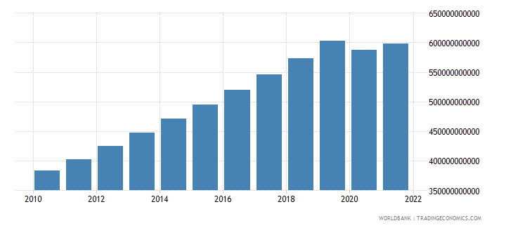 indonesia household final consumption expenditure constant 2000 us dollar wb data