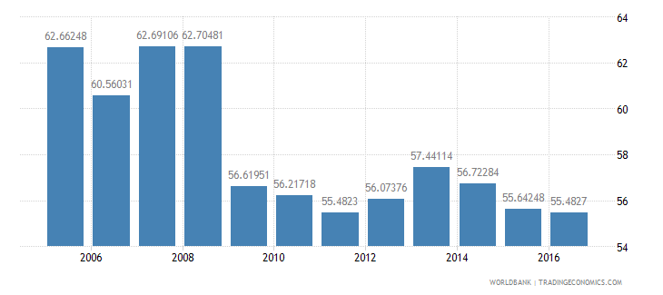indonesia household final consumption expenditure etc percent of gdp wb data