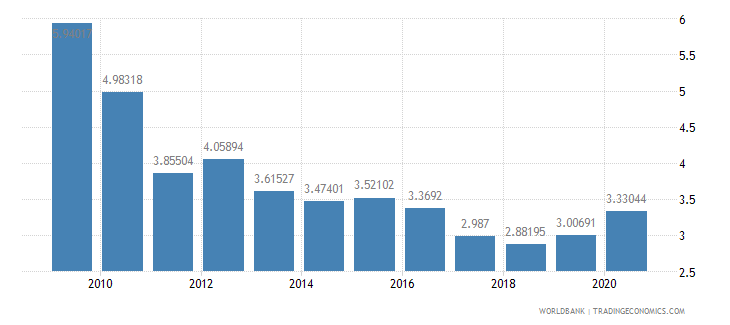indonesia ict goods exports percent of total goods exports wb data