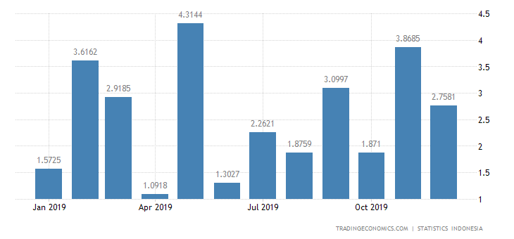 Indonesia Imports from Brunei
