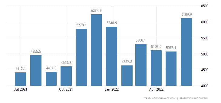 Indonesia Imports from China (non Oil & Gas)