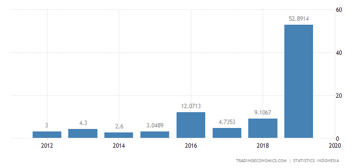 Indonesia Imports from Cyprus