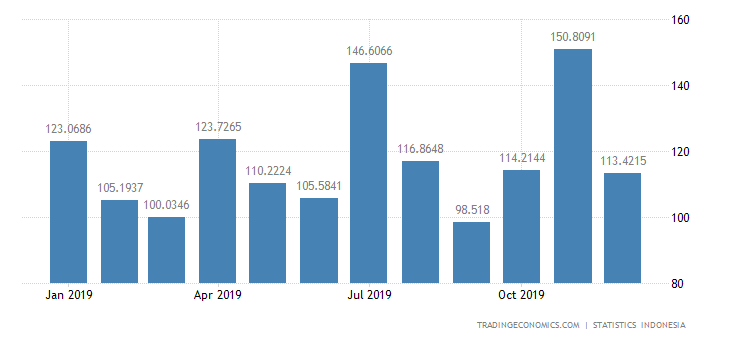 Indonesia Imports from France