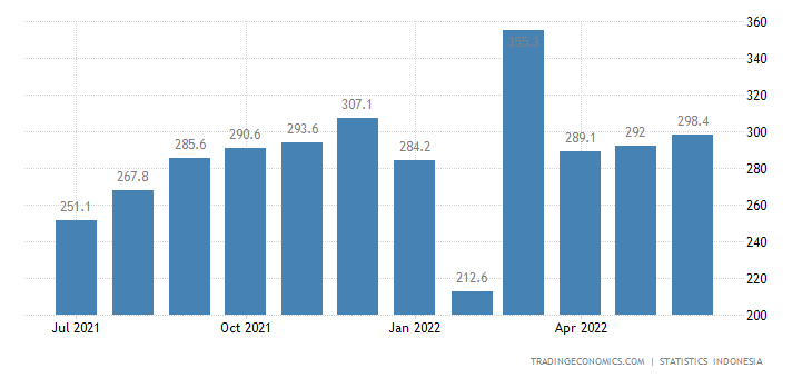 Indonesia Imports from Germany (non Oil & Gas)
