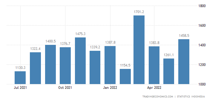 Indonesia Imports from Japan (non Oil & Gas)