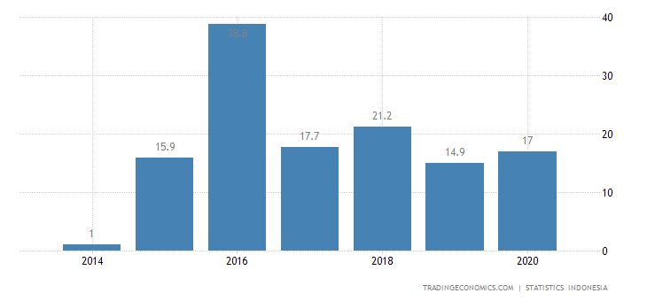 Indonesia Imports from Luxembourg