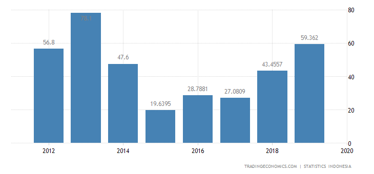 Indonesia Imports from Papua New Guinea
