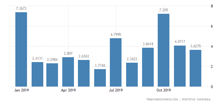 Indonesia Imports from Portugal