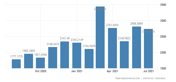 Indonesia Imports from Rest of Asia