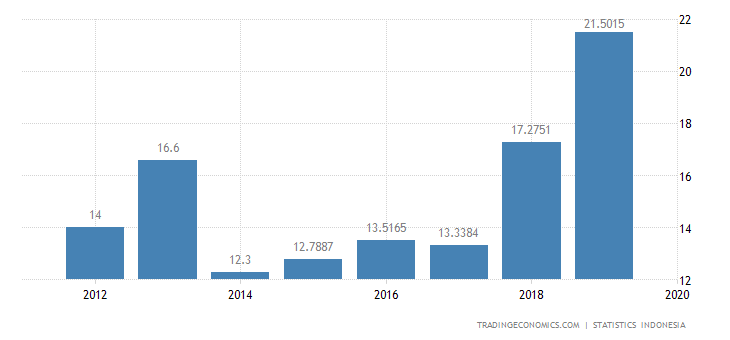Indonesia Imports from Slovenia