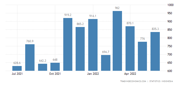 Indonesia Imports from South Korea (non Oil & Gas)