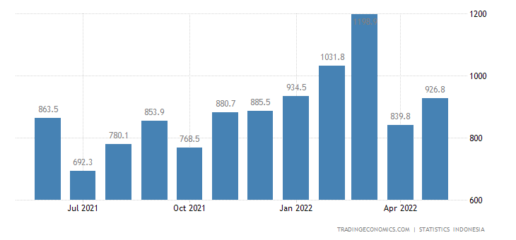 Indonesia Imports from Thailand (non Oil & Gas)